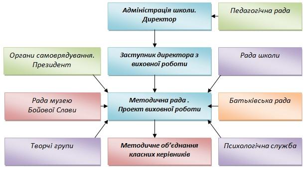 Описание: http://school28.com.ua/wp-content/uploads/2012/02/4.jpg